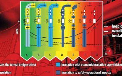 Klasy efektywności energetycznej dla instalacji przemysłowych