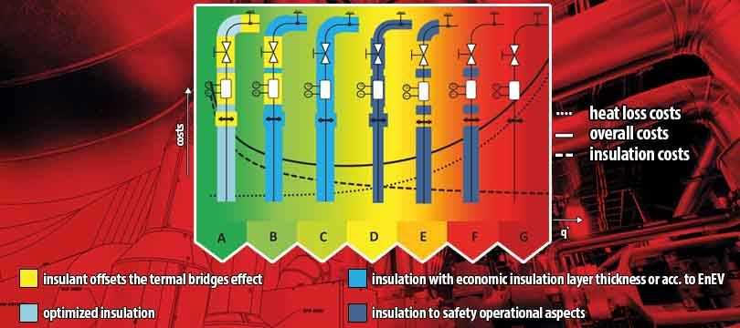 Energy efficiency class for industrial installation